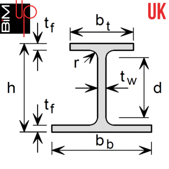UK Steel - Asymmetric Beams
